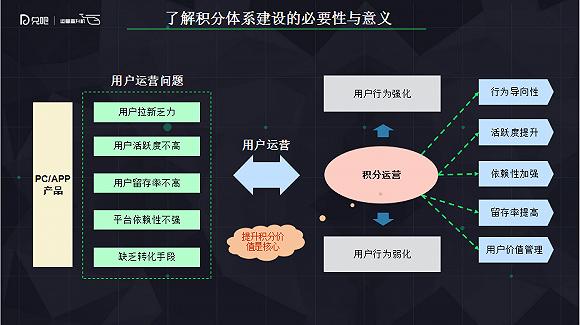 积分运营如何贯穿整个用户运营体系?