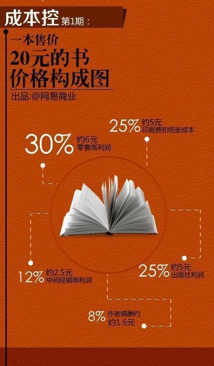 一盒杜蕾斯的成本是多少?一张图告诉你16个行业的成本!