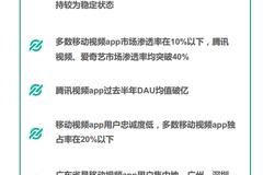中国移动视频APP行业研究报告(附完整报告下载)