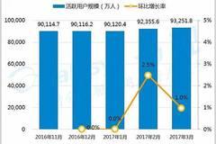 2017中国移动互联网市场数据盘点