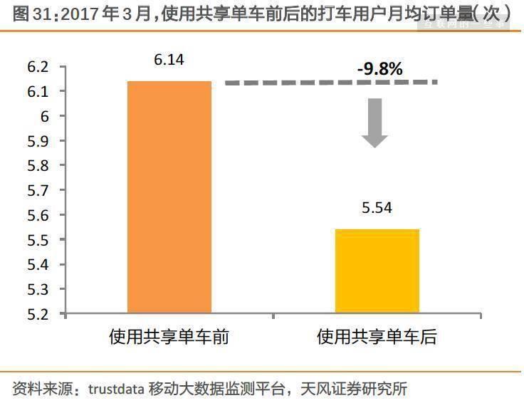 评论收藏摩拜、ofo橙黄之争:共享单车迄今最全报告