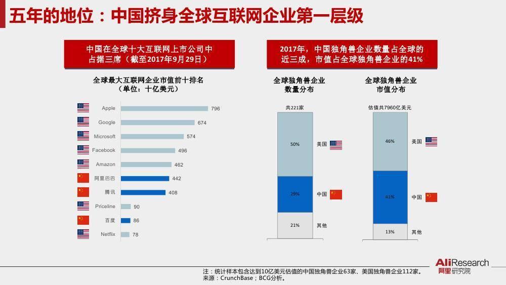 阿里研究院:10大关键词解读中国互联网创新飞跃的五年(附完整报告下载)