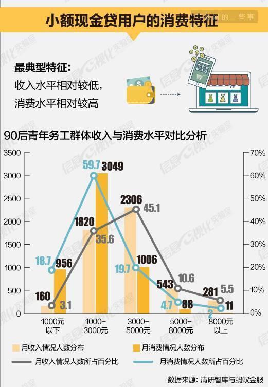 荷尔蒙、90后蓝领、危险金矿:为1000元高息借款的年轻人
