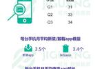 2017年Q3移动互联网行业季度数据研究报告(附完整报告下载)