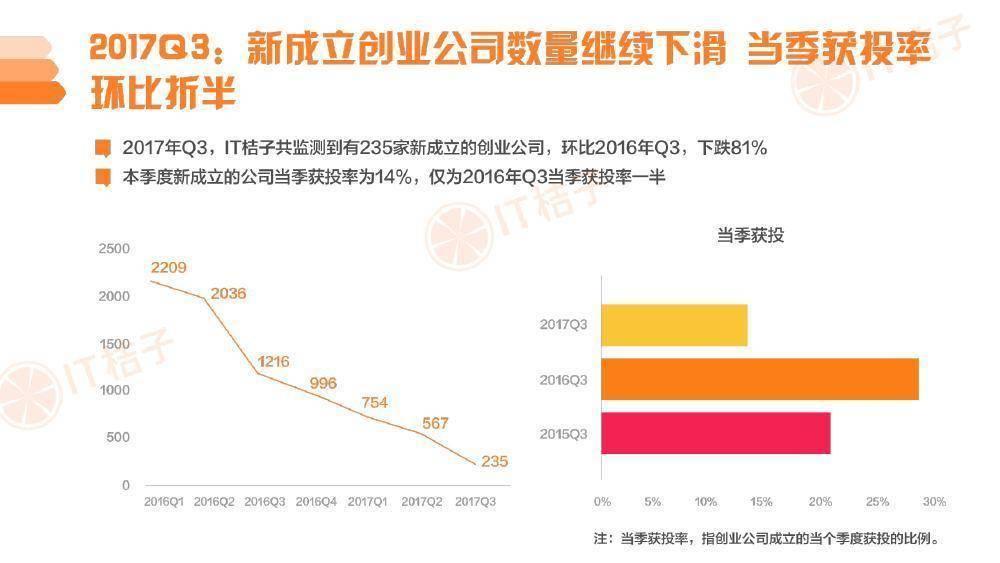 IT桔子:2017Q3中国互联网创业投资分析报告