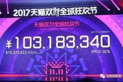 3分钟破100亿!12小时破1161亿!双11又刷新了这么多纪录!