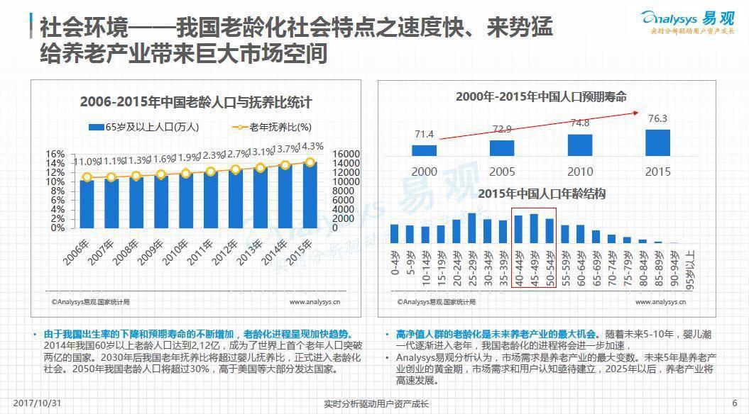"""017中国互联网居家养老服务专题分析"""""""