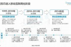 中国医院互联网化专题分析2017