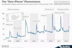让旧iPhone变慢,削弱了保值性,苹果在焦虑什么?