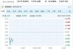 乐视网和FF被曝正大量招人 乐视网股价涨停后大跌近5%