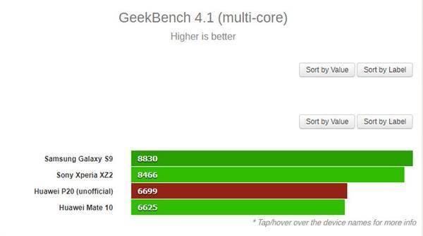 华为P20 Pro跑分首曝:麒麟970处理器+6GB内存