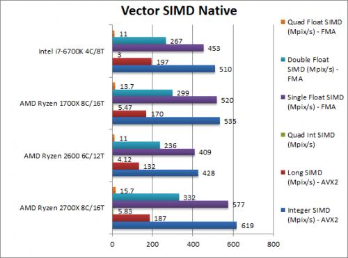AMD第二代处理器Ryzen 7 2700X性能对比数据大曝光