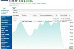 Facebook股价结束两连跌 但市值仍低于阿里巴巴
