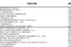 中国2017年国际专利申请量升至全球第二 超过日本