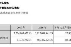 创维数字发布2017年年报:净利润9434万元同比减少80.61%