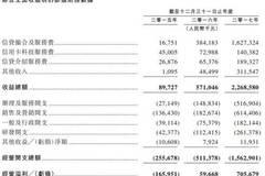 51信用卡向港交所提交IPO申请 去年营收22.7亿元