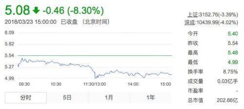 乐视网周五收盘股价大跌8.3% 盘中一度跌停