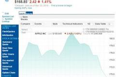 苹果股价连续5个交易日下跌 市值蒸发了近500亿美元