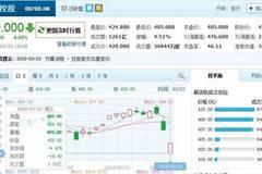 腾讯股价今日继续下跌 市值蒸发了1800多亿港元
