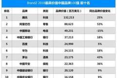 2018 BrandZ最具价值中国品牌:腾讯1322亿美元居首