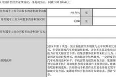 比亚迪预计今年第一季度净利润同比下降75.24%至91.75%