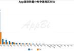 中美区块链App达2993款 财务领域成典型落地场景