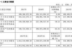 电魂网络2017年实现净利润1.6亿元 同比减少35.76%