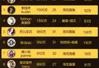 """淘宝""""淘布斯""""榜单发布 女主播年收入达三千万"""