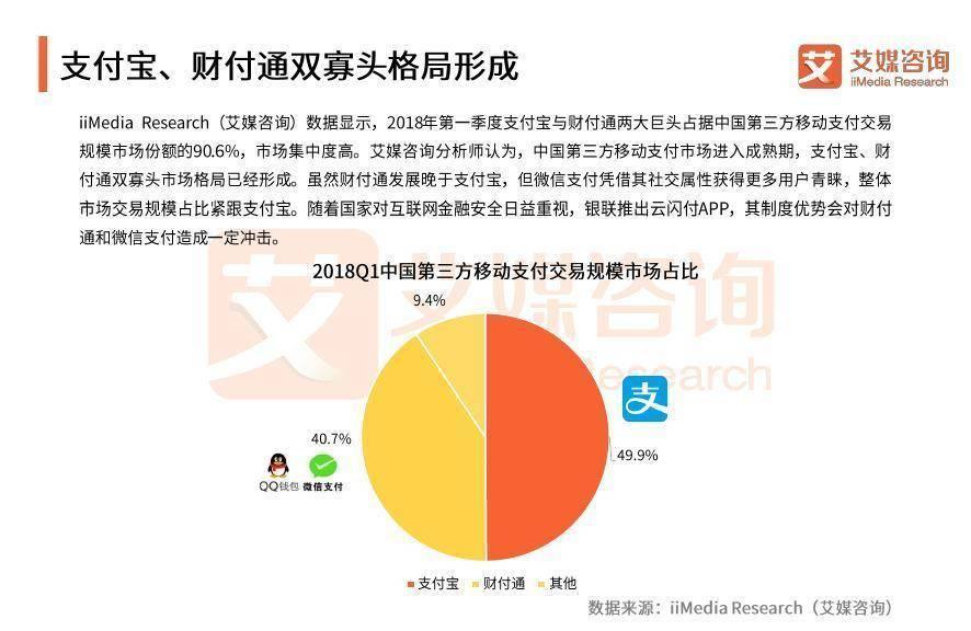 艾媒咨询:《2017-2018中国第三方移动支付市场研究报告》