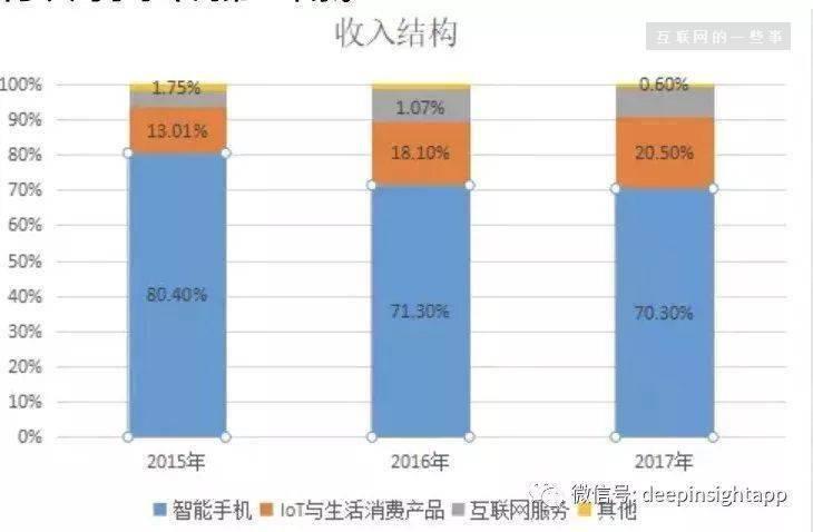 小米IPO真的值得买入吗?