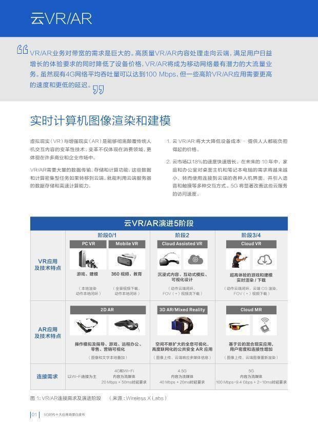 华为:5G时代十大应用场景白皮书