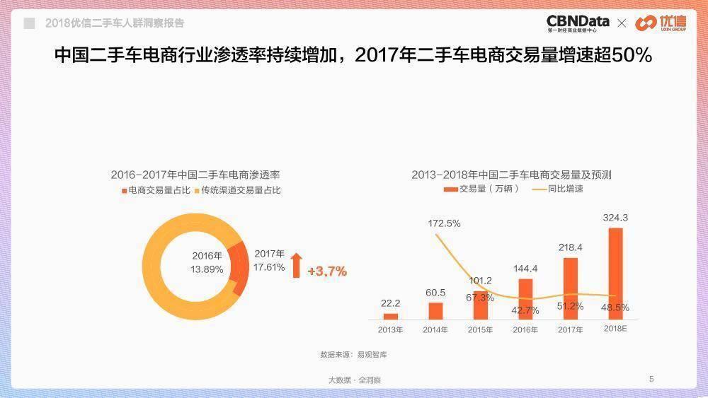 CBNData:2018年二手车人群洞察报告