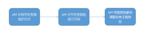 """分析""""用户APP主题颜色能根据手机壳自动调整""""实现可行性的正确姿势"""