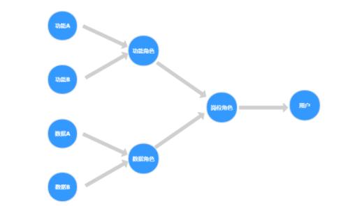 ERP系统:后台权限设计