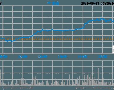 腾讯13年来首次出现季度利润下滑 股价继续下跌