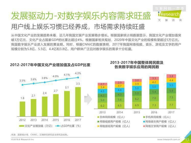 艾瑞咨询:2018年中国数字娱乐职业培训行业报告