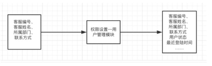 B端产品的点线面设计