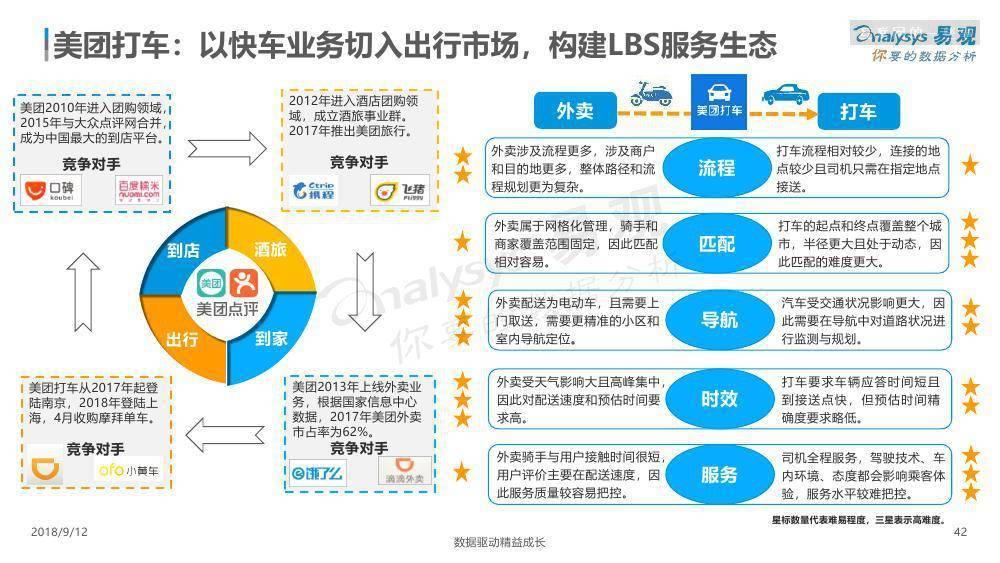 易观:中国出行服务市场数字化升级年度分析2018(附下载)