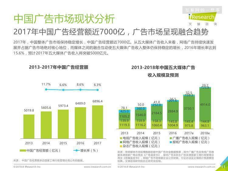 艾瑞咨询:2018年中国网络广告市场年度监测报告
