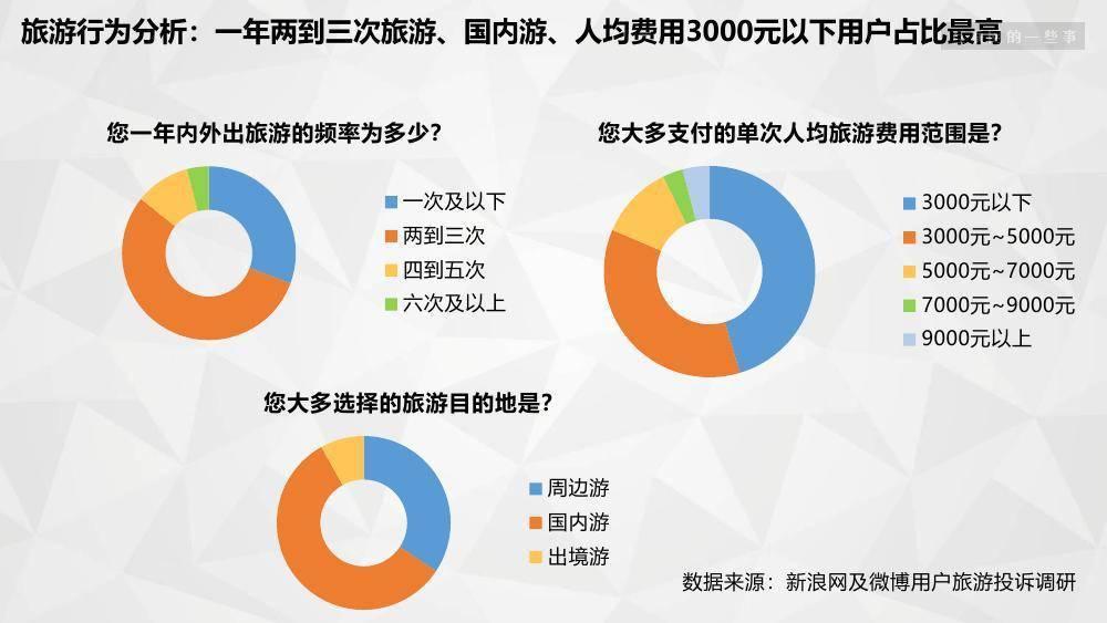 微博数据中心:2018旅游消费权益白皮书(附下载)
