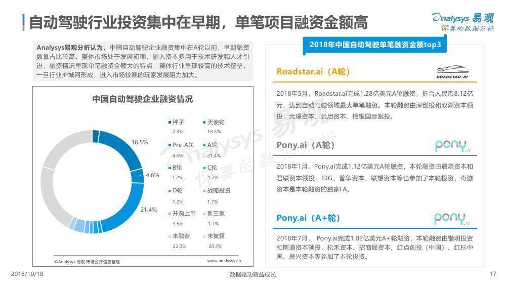易观:中国自动驾驶市场专题分析2018
