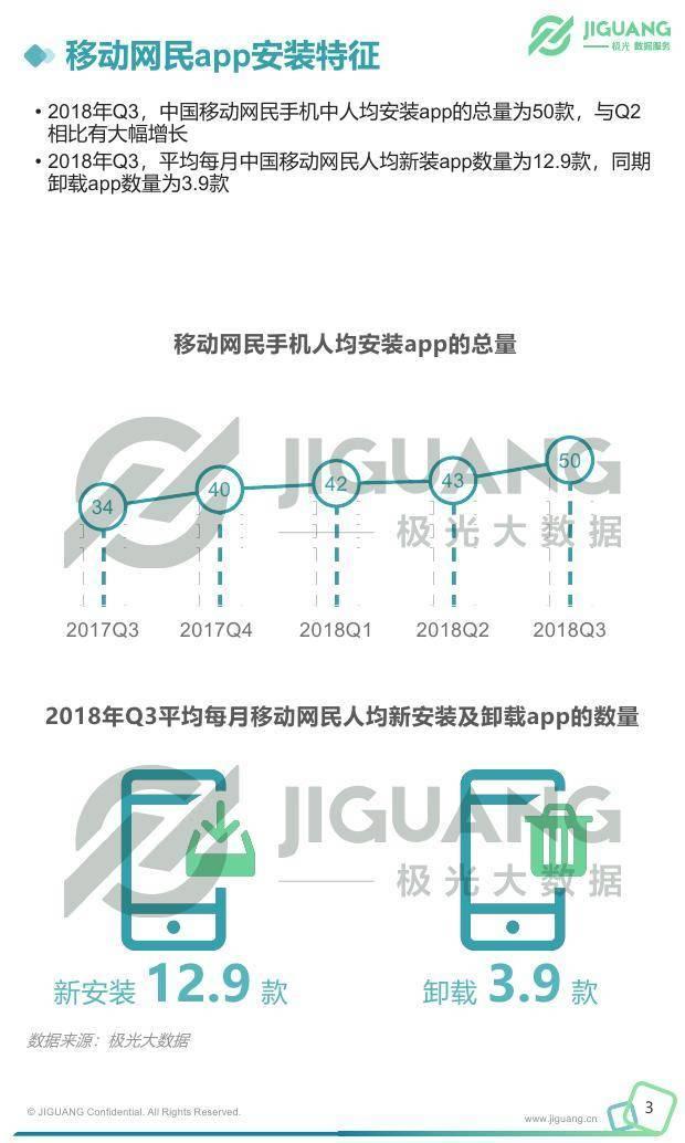 极光大数据:移动互联网行业季度数据研究报告