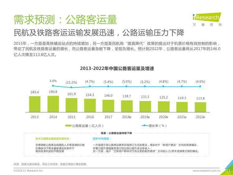 艾瑞咨询:2018年中国在线出行住宿行业研究报告-简版