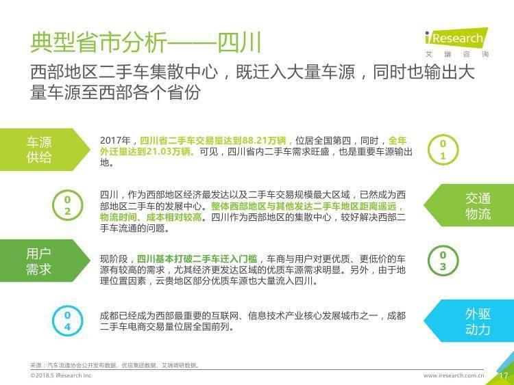 艾瑞咨询:2018年中国二手车流通指数报告