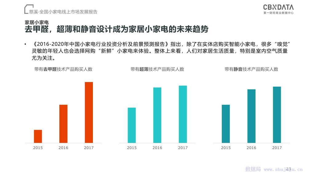 CBNData:全国小家电线上市场发展报告