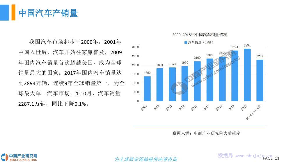 中商文库:2018年中国无人洗车行业市场前景研究报告
