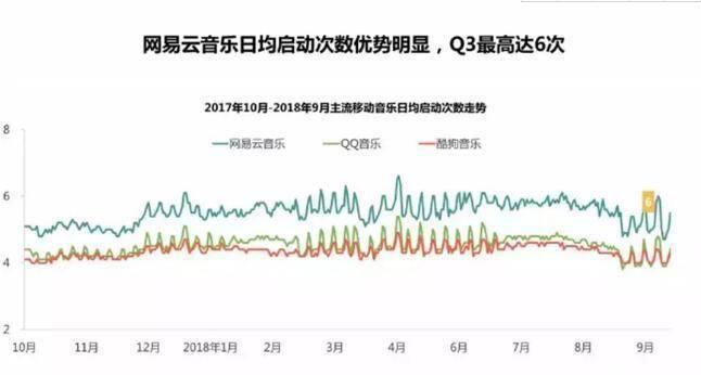 从联通沃指数看网易云音乐的流量收割路径