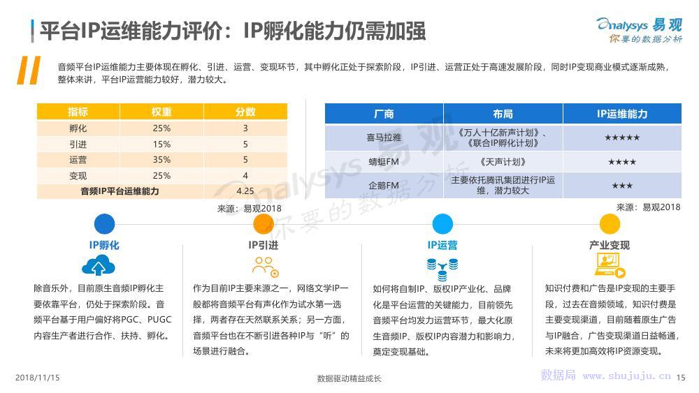易观:中国音频IP营销数字化发展专题分析2018