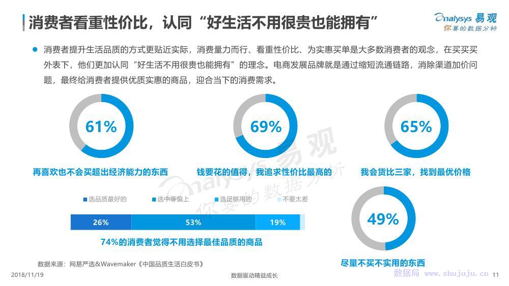 易观:中国电商品牌化数字分析2018