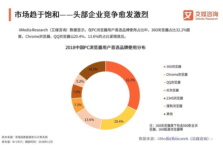 艾媒报告:2018中国PC端浏览器市场专题研究报告